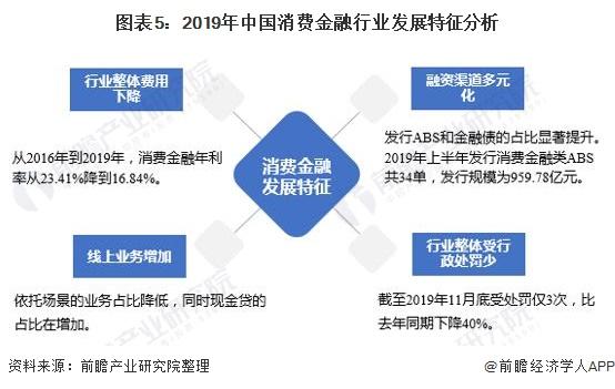 图表5:2019年中国消费金融行业发展特征分析
