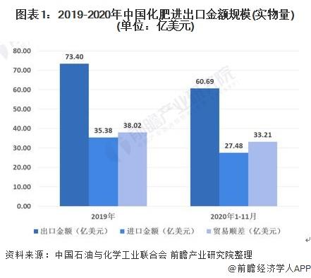 图表1:2019-2020年中国化肥进出口金额规模(实物量)(单位:亿美元)