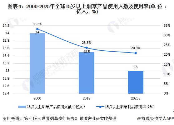 图表4:2000-2025年全球15岁以上烟草产品使用人数及使用率(单位:亿人,%)
