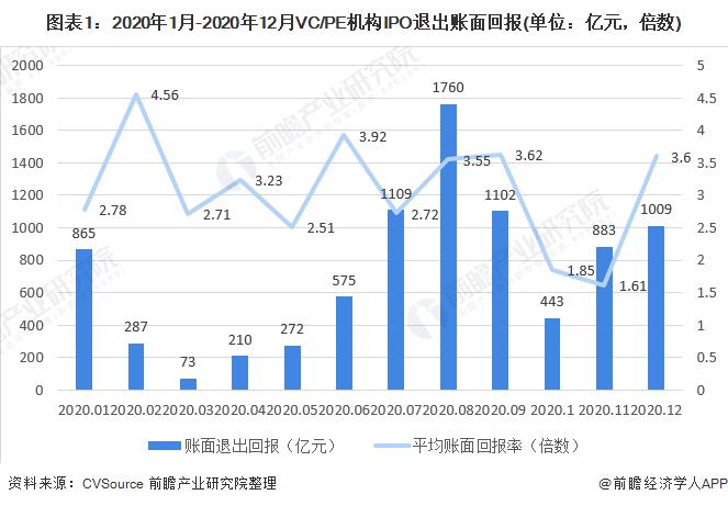 图表1:2020年1月-2020年12月VC/PE机构IPO退出账面回报(单位:亿元,倍数)