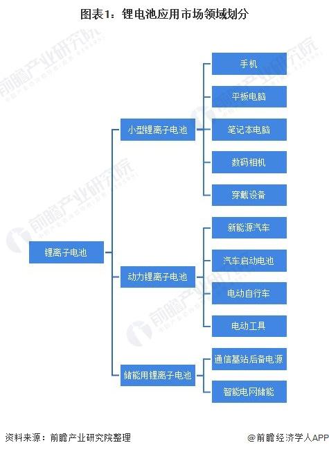 图表1:锂电池应用市场领域划分