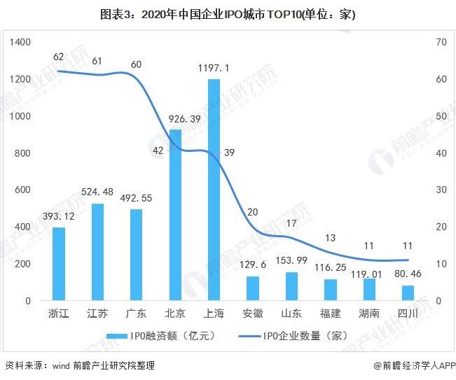 图表3:2020年中国企业IPO城市TOP10(单位:家)
