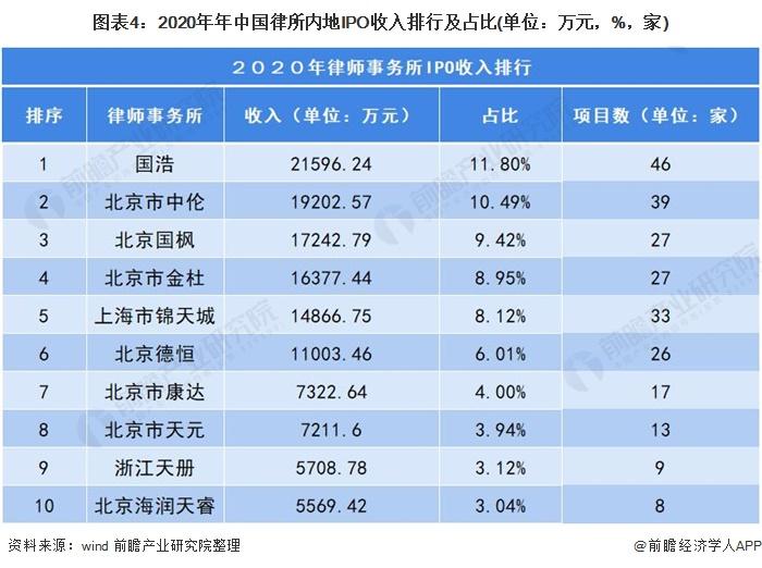图表4:2020年年中国律所内地IPO收入排行及占比(单位:万元,%,家)