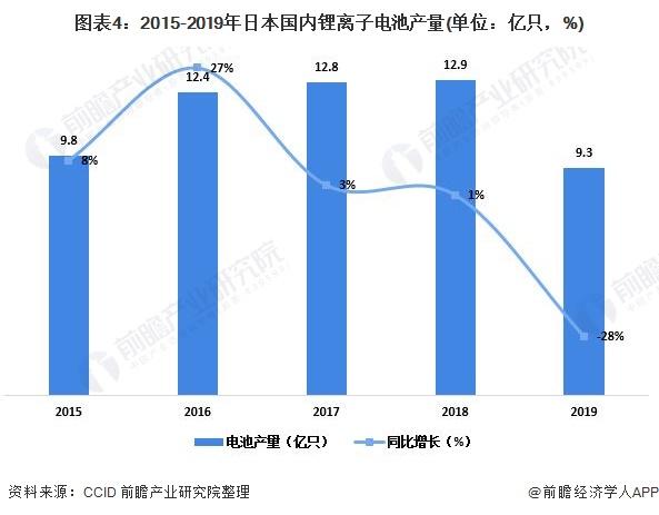 图表4:2015-2019年日本国内锂离子电池产量(单位:亿只,%)