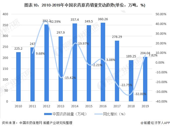 图表10:2010-2019年中国农药原药销量变动趋势(单位:万吨,%)