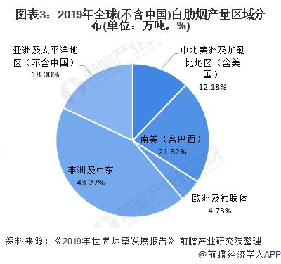 图表3:2019年全球(不含中国)白肋烟产量区域分布(单位:万吨,%)