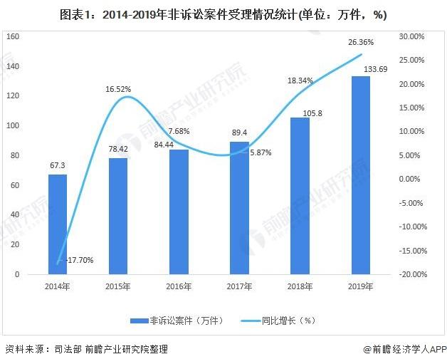 图表1:2014-2019年非诉讼案件受理情况统计(单位:万件,%)