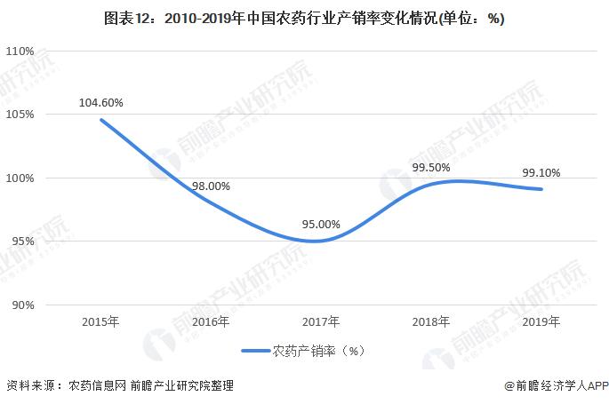 图表12:2010-2019年中国农药行业产销率变化情况(单位:%)
