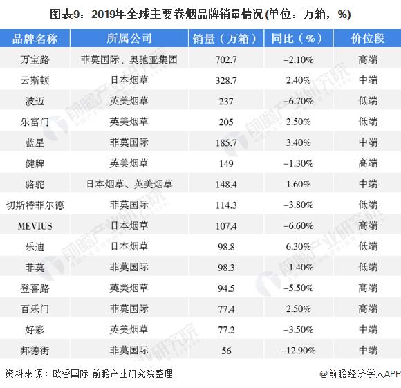 图表9:2019年全球主要卷烟品牌销量情况(单位:万箱,%)