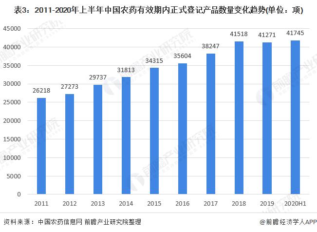 表3:2011-2020年上半年中国农药有效期内正式登记产品数量变化趋势(单位:项)