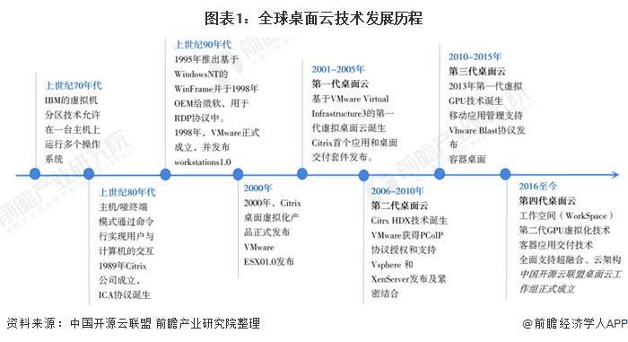 图表1:全球桌面云技术发展历程