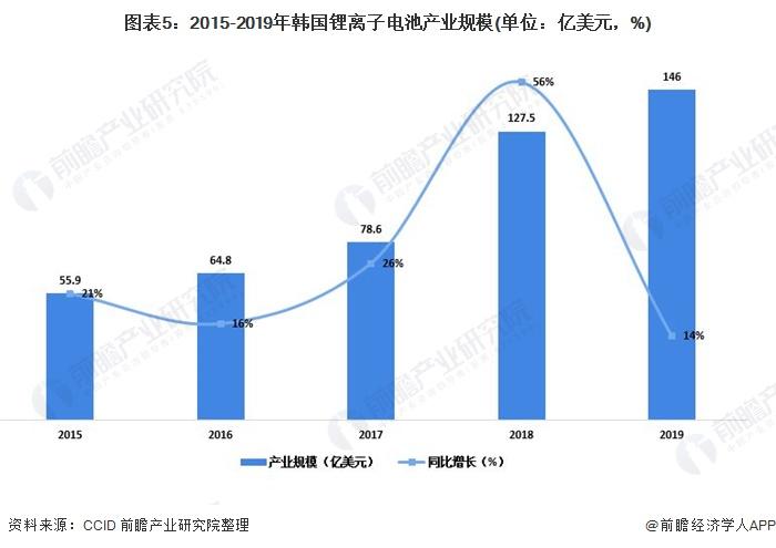 图表5:2015-2019年韩国锂离子电池产业规模(单位:亿美元,%)