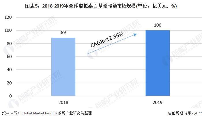 图表5:2018-2019年全球虚拟桌面基础设施市场规模(单位:亿美元,%)