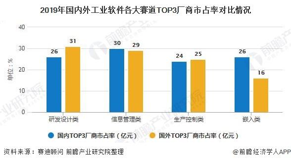2019年国内外工业软件各大赛道TOP3厂商市占率对比情况