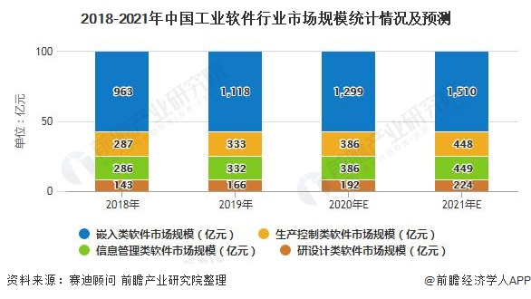 2018-2021年中国工业软件行业市场规模统计情况及预测