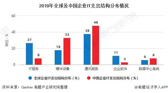 2019年全球及中国企业IT支出结构分布情况
