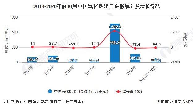 2014-2020年前10月中国氧化铝出口金额统计及增长情况