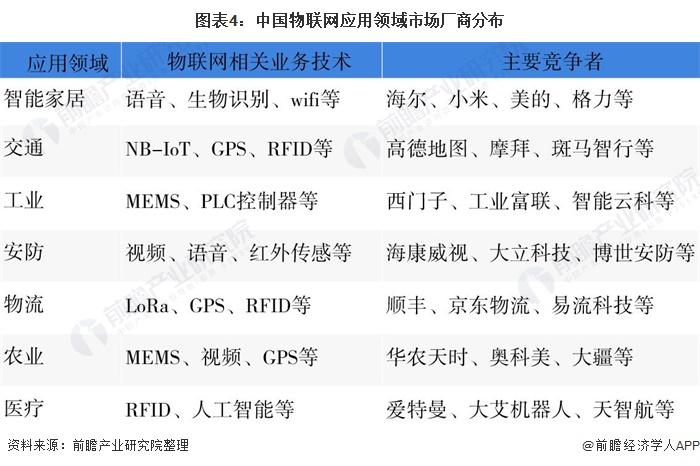 """中国物联网公司排行榜_""""2021中国工业物联网行业TOP10""""出炉,树根互联位列第一"""