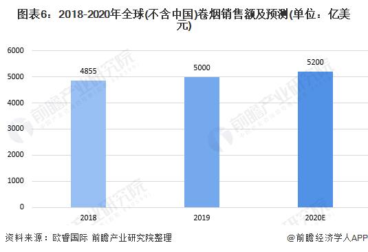 图表6:2018-2020年全球(不含中国)卷烟销售额及预测(单位:亿美元)