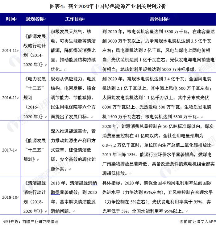 图表4:截至2020年中国绿色能源产业相关规划分析
