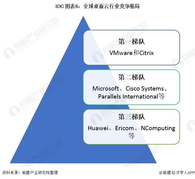 IDC 图表6:全球桌面云行业竞争格局