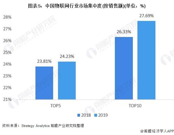 图表5:中国物联网行业市场集中度(按销售额)(单位:%)