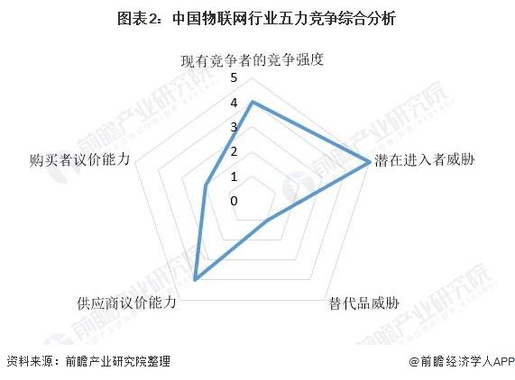 图表2:中国物联网行业五力竞争综合分析