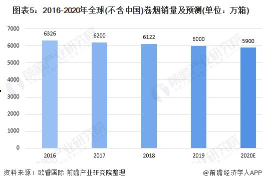 图表5:2016-2020年全球(不含中国)卷烟销量及预测(单位:万箱)