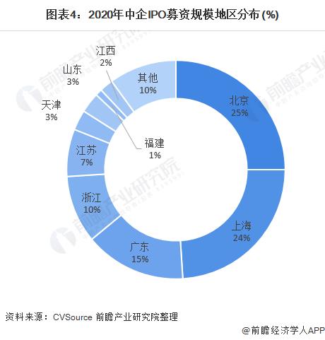 图表4:2020年中企IPO募资规模地区分布(%)
