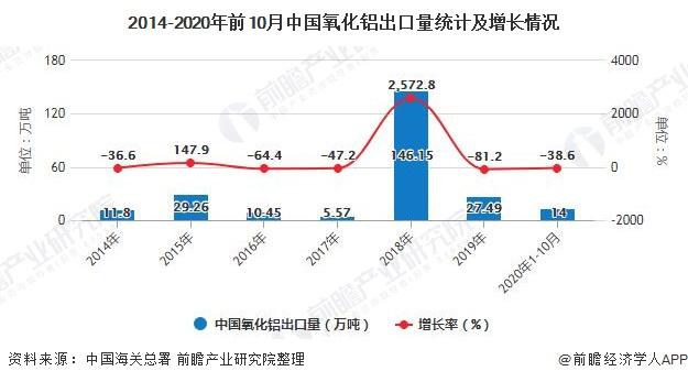 2014-2020年前10月中国氧化铝出口量统计及增长情况