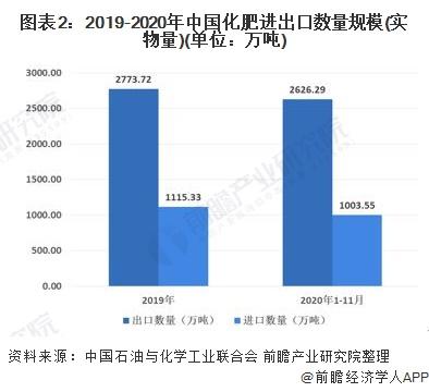 图表2:2019-2020年中国化肥进出口数量规模(实物量)(单位:万吨)