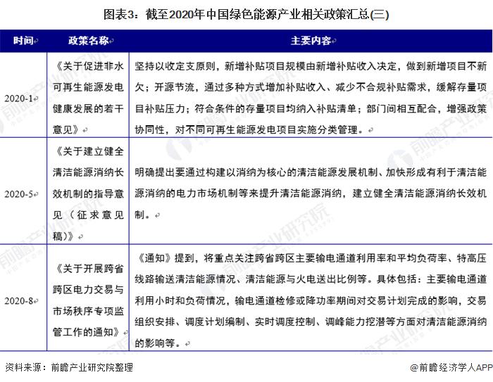 图表3:截至2020年中国绿色能源产业相关政策汇总(三)