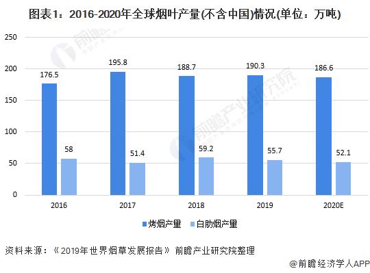 图表1:2016-2020年全球烟叶产量(不含中国)情况(单位:万吨)