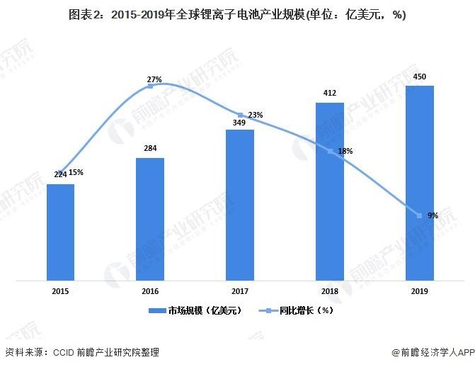 图表2:2015-2019年全球锂离子电池产业规模(单位:亿美元,%)