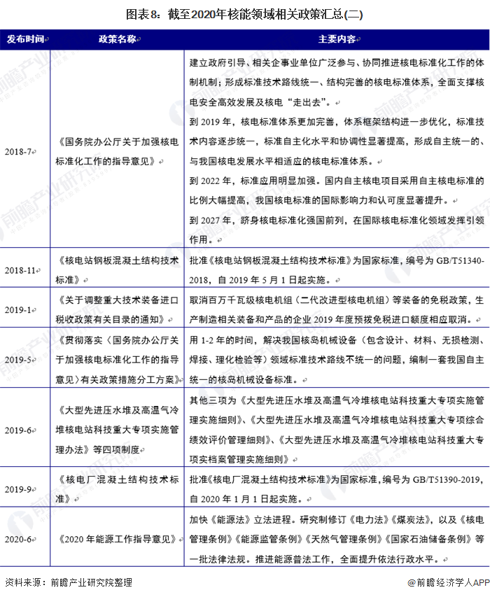 图表8:截至2020年核能领域相关政策汇总(二)