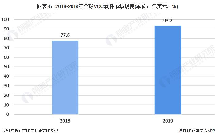 图表4:2018-2019年全球VCC软件市场规模(单位:亿美元,%)