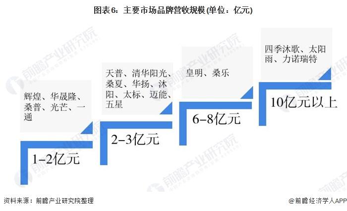 图表6:主要市场品牌营收规模(单位:亿元)