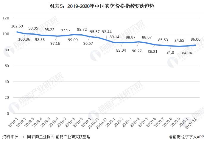 图表5:2019-2020年中国农药价格指数变动趋势