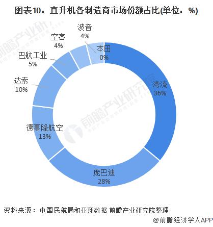 图表10:直升机各制造商市场份额占比(单位:%)