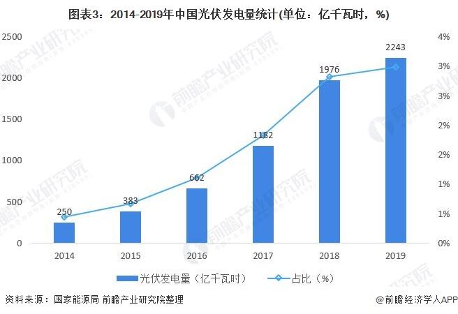图表3:2014-2019年中国光伏发电量统计(单位:亿千瓦时,%)