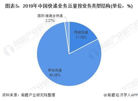 图表5:2019年中国快递业务总量按业务类型结构(单位:%)