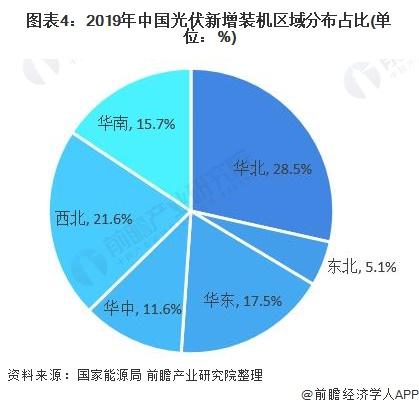 图表4:2019年中国光伏新增装机区域分布占比(单位:%)