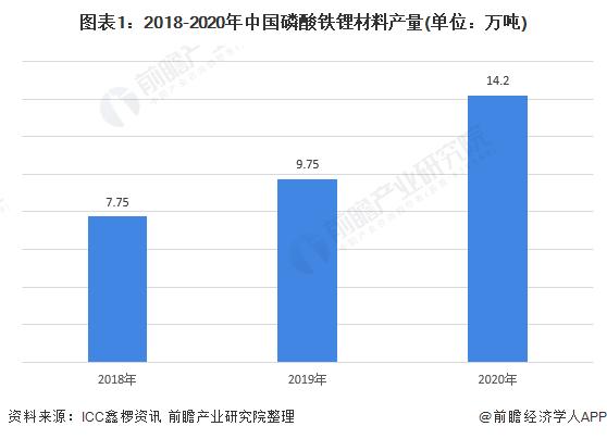 图表1:2018-2020年中国磷酸铁锂材料产量(单位:万吨)