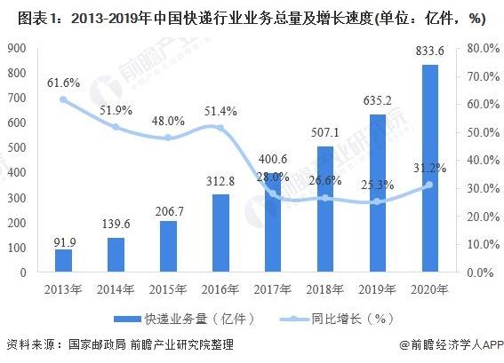 图表1:2013-2019年中国快递行业业务总量及增长速度(单位:亿件,%)