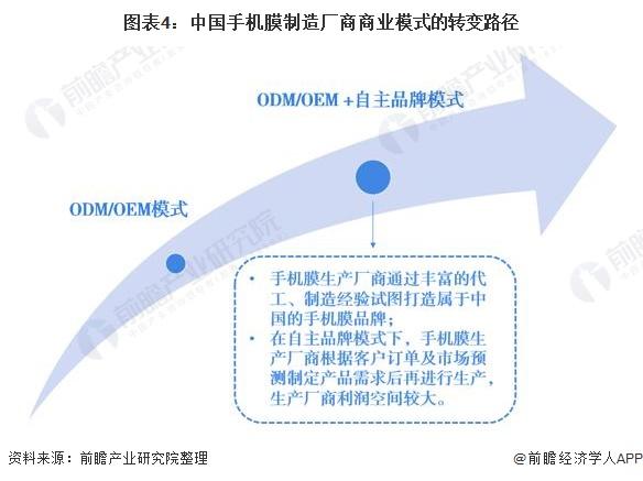 图表4:中国手机膜制造厂商商业模式的转变路径