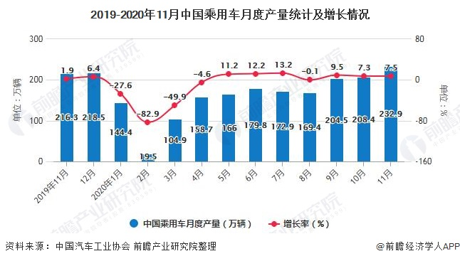 2019-2020年11月中国乘用车月度产量统计及增长情况