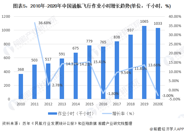 图表5:2010年-2020年中国通航飞行作业小时增长趋势(单位:千小时,%)