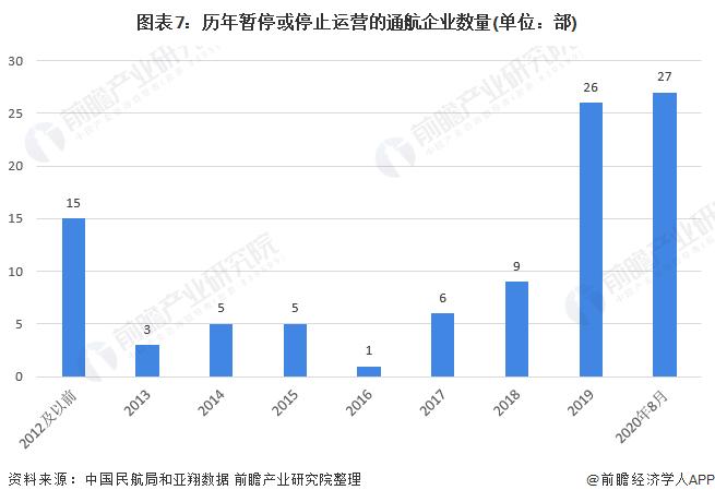 图表7:历年暂停或停止运营的通航企业数量(单位:部)