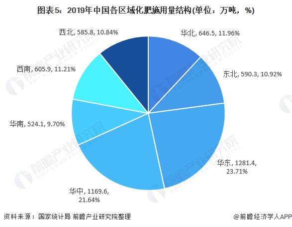 图表5:2019年中国各区域化肥施用量结构(单位:万吨,%)