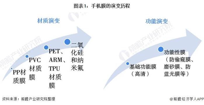 图表1:手机膜的演变历程